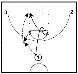Basketball Plays Fred Hoiberg Horns Sets