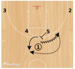 Basketball Plays: Sean Miller Horns Handoff
