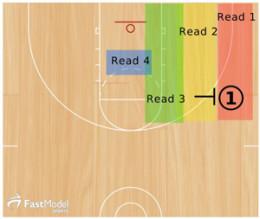 Teaching Ball Screen Reads