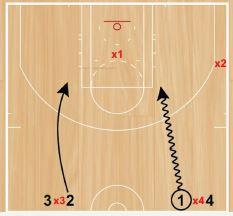 Basketball Drills 2v1 Continuous Box Transition
