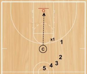 Basketball Drills: Get 1, Get 2, Get 3 Rebounding