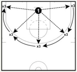 5 Spots, 3 in a Row & Blitz Series Shooting Drills