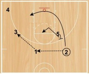 Basketball Plays Box and 1 Attack