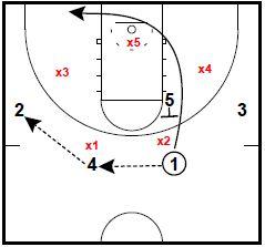 Basketball Plays: Chin Flash Elbow