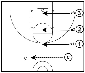 3-on-3-sprint-to-help-closeouts-002