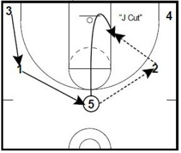 5 Out J Cut Post Up Play