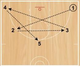 Basketball Drills: Shooting Stars Shooting Drill