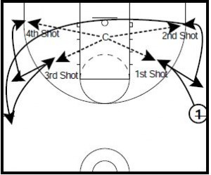 3 Competitive Shooting Drills