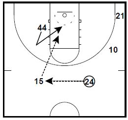 Basketball Plays: Bo Ryan Corner Pass Ball Screen