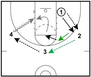Basketball Drills: 3 Defensive Drills