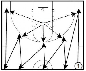 Basketball Drills: Shooting with Conditioning