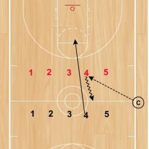 Basketball Drills: Defensive Conversion