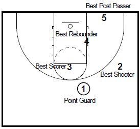 basketball-plays-overloas-zone1