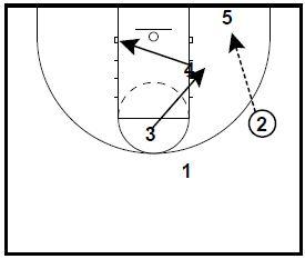 basketball-plays-overloas-zone4