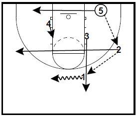 basketball-plays-overloas-zone5