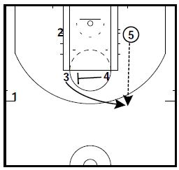 basketball-plays-misdirection-quick-hitter2