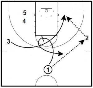 Basketball Plays Star Spin Special