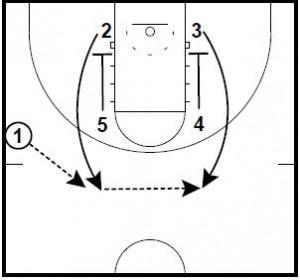 Basketball Plays: Zipper Pin Down Runner 1