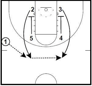 basketball-plays-zipper-pindown-runner