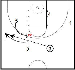 basketball-plays-zipper-pindown-runner3