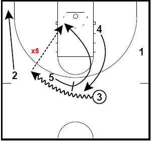 basketball-plays-zipper-pindown-runner4