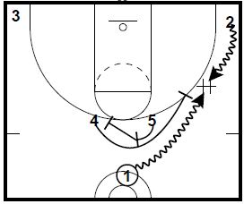 Basketball Plays: Eurobasket Tournament Sets