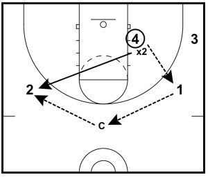 Basketball Drills: 3 on 3 Defensive Drills