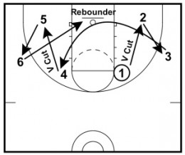 Basketball Drills: Hornacek Shooting