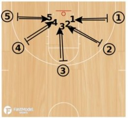 Defensive Closeout Drills
