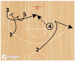 basketball-plays-spurs-pinch=post4