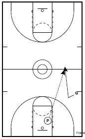 Basketball Drills: Fast Break Shooting Drills