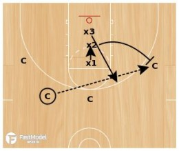 3 Line Closeout to Help Defensive Drill