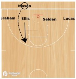 Basketball Plays Kansas Out of Bounds