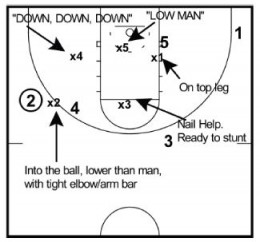 Defending NBA Pick and Roll