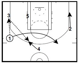Spurs Secondary Hand-Off Actions