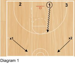 3 on 2 to 2 on 1 Transition Breakdown Drill