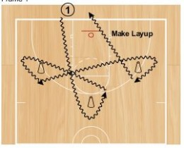 Post Player Skill Development Drills