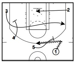 Golden State Warriors Quick Hitters