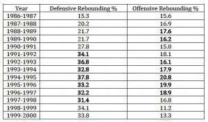 An Analytical Look at Rebounding