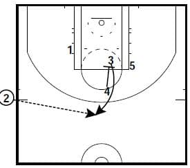 2 Golden State Sideline Out of Bounds Plays