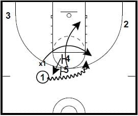 Attacking Defenses That Go Under Ball Screens