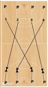 Full Court Shooting Drill
