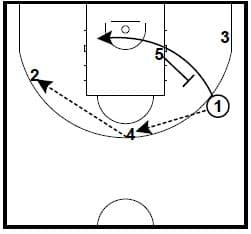 Basketball Plays: Middle Ball Screen on Catch