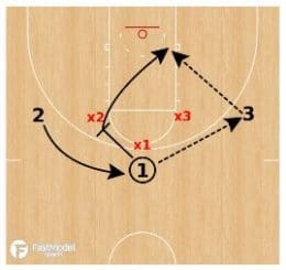 Wildcat 3 on 3 Basketball Drill