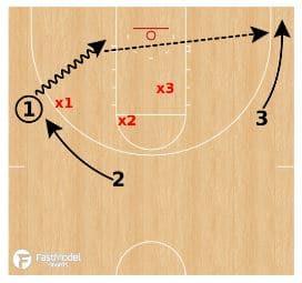 basketball-drills-3-on3-2