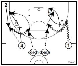 Ball Screen Wave Drills