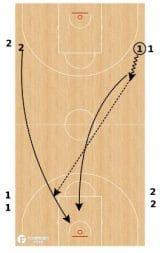 Basketball Full Court Drills
