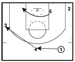 Budenholzer and Lue Man to Man Sets