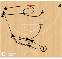 Basketball Plays from Brad Stevens
