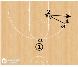 3 on 3 Drill Series